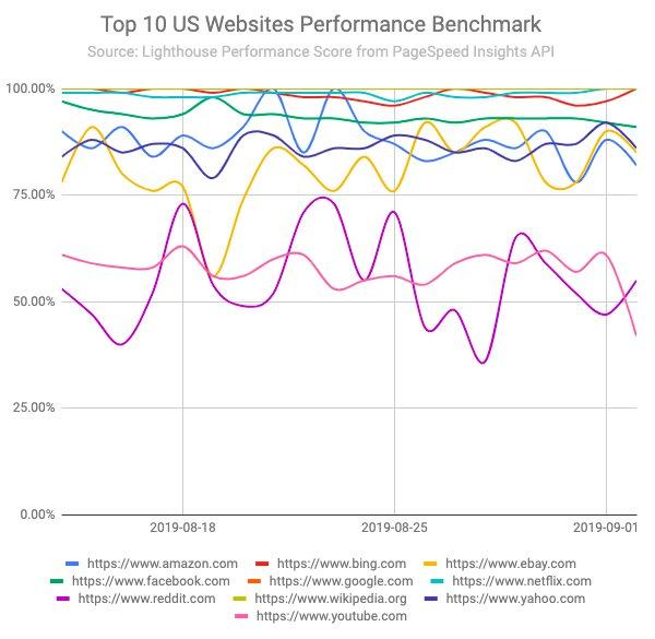 Top 10 US Websites