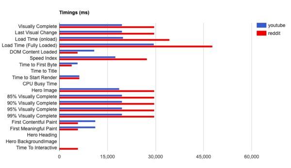 Timings Chart