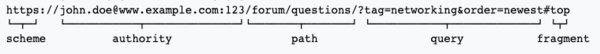 Five Parts of a URI