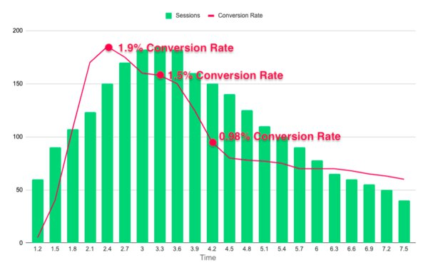 Conversion vs Page Speed