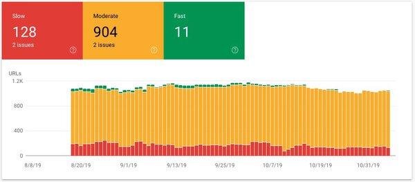 Google Search Console Graph