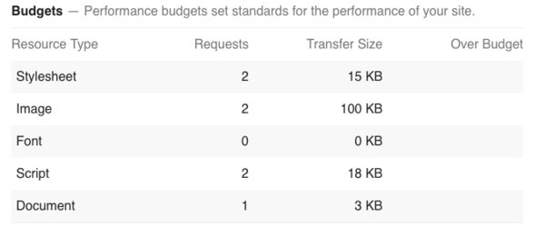 Web Performance Budget