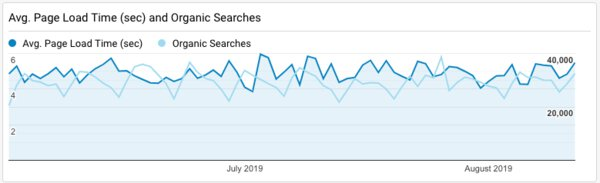 Page Speed Vs Search